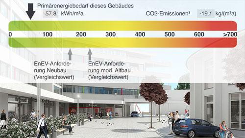 Niedrige Nebenkosten dank Energieeffizienz